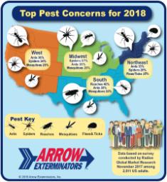 Arrow exterminators termite pest control beyond the call careers at arrow solutioingenieria Choice Image